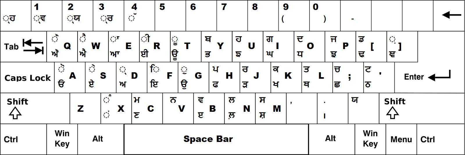 Punjabi Keyboard for Raavi Font | Everything Easy
