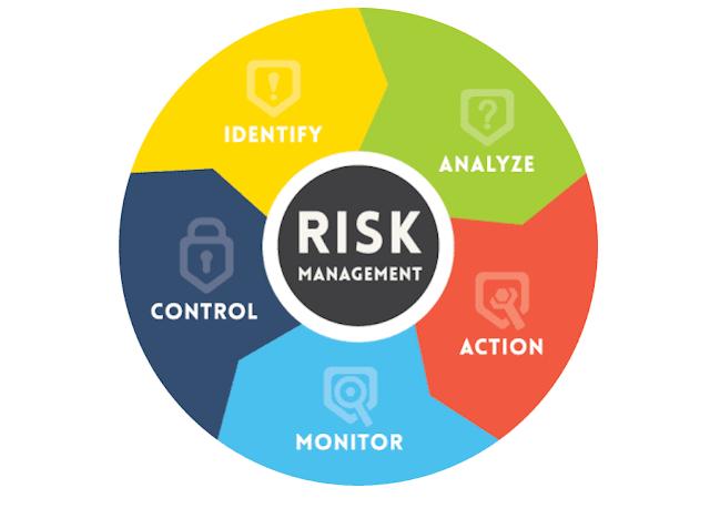 CHAPTER 2 Risk Management