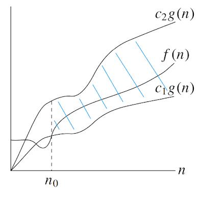 f(n) = Θ(g(n))