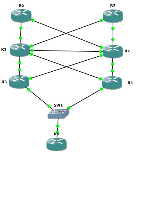 Cisco IOS and IOS XR Configuration Examples: Cisco Mpls VPN