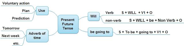 Siswa dapat memahami konsep Present Future Tense PRESENT FUTURE TENSE (SMP): PENJELASAN DAN SOAL LATIHAN