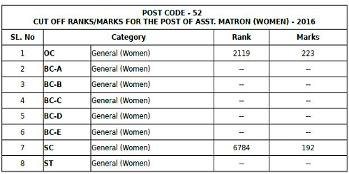 AP Assistant Matron Cut off marks 2017