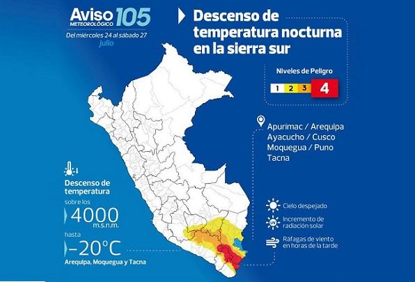 Del 24 al 27 de julio disminuirá la temperatura en la sierra sur