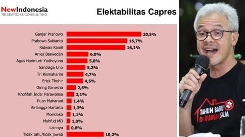 Survei New Indonesia: Elektabilitas Ganjar 20,5%, Prabowo 16,7%, Anies 6%, Puan Cuma 1,4%
