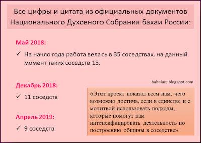 статистика работы бахаи в соседствах России