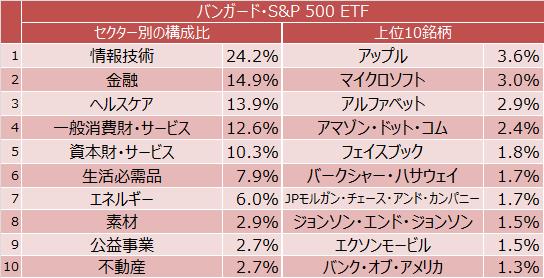 バンガード・S&P 500 ETFのセクター別構成比と上位10銘柄