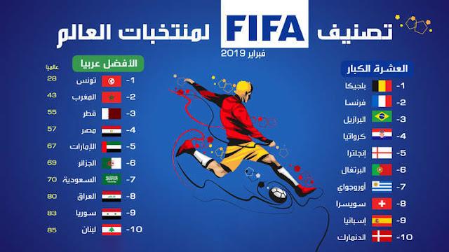 """تصنيف """"فيفا"""".. مصر في المرتبة الرابعة عربيًا وبلجيكا الإضل بالعالم"""