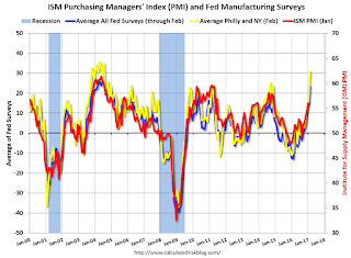 Richmond Fed: Regional Manufacturing Activity Expanded in February