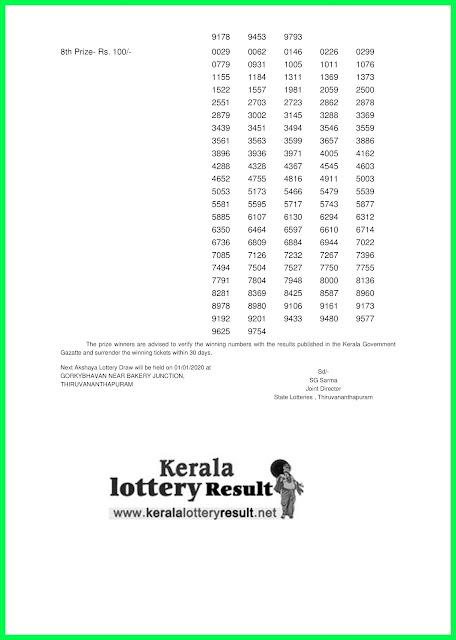 Kerala Lottery Result 25-12-2019 Akshaya AK-425- keralalotteryresult.net