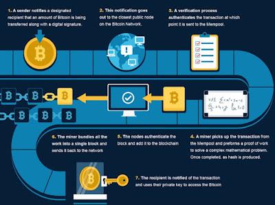 Bitcoin Working Method