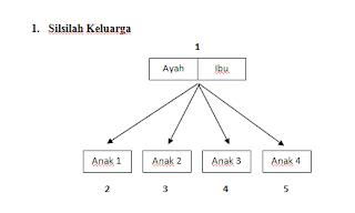 penerapan aplikasi graf dalam silsilah keluarga