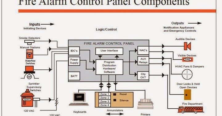 Conventional Fire Alarm System Wiring Diagram Transmission Assembly Electrical Engineering World: Control Panel Components
