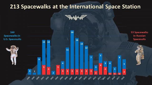 Total de 213 caminhas espaciais desde dezembro de 1998