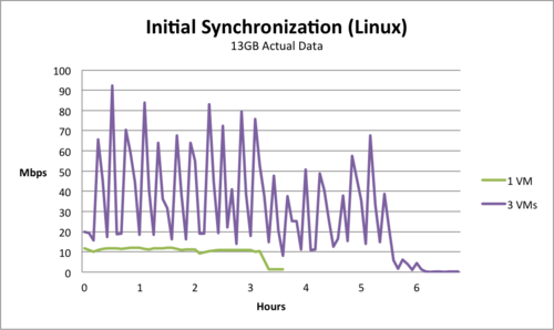 VMware shares data on bandwidth, sync times, and RPOs with
