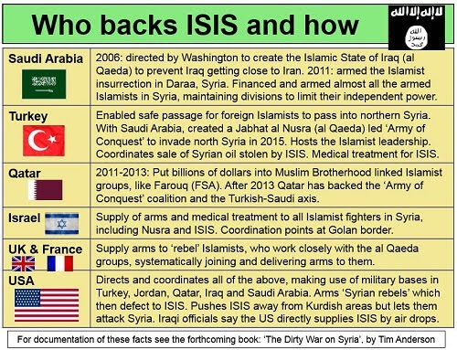 Informasi ISIS: Daftar beberapa negara yang membantu ISIS