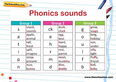 Teaching Phonics to Children
