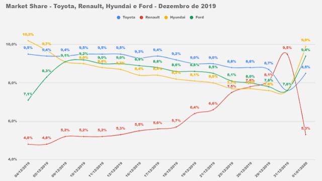 Market Share montadoras de automóveis no Brasil