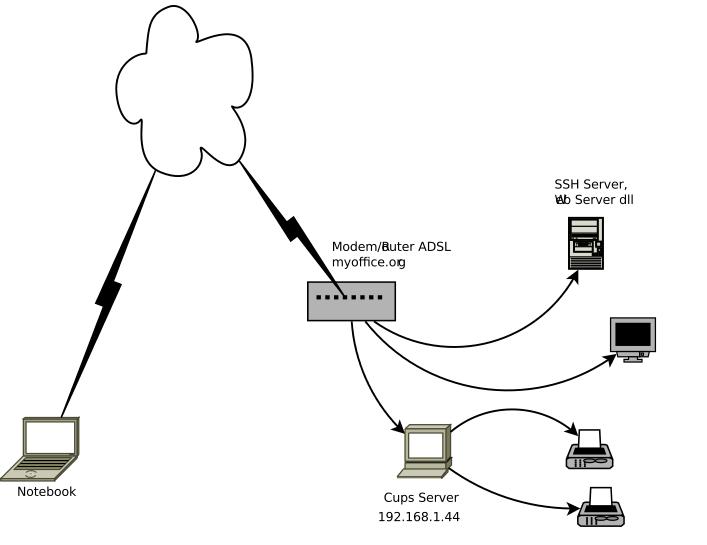 Gagas9: Mencetak Dokumen dengan Remote Terminal