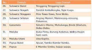 Beberapa lagu daerah di Indonesia wwwsimplenews.me