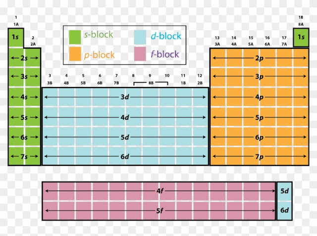 Modern Periodic Table groups periodic