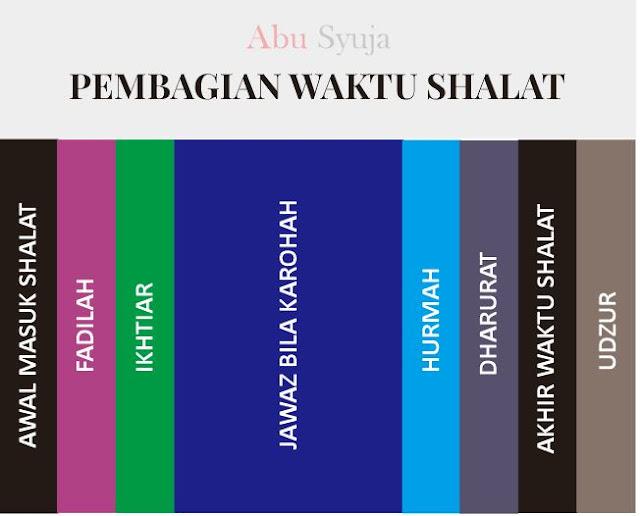 https://abusyuja.blogspot.com/2019/07/6-pembagian-waktu-shalat-dzuhur-ashar-maghrib-isya-subuh-lengkap.html