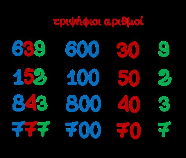 Αποτέλεσμα εικόνας για γ δημοτικού αριθμοί πάνω από 1000
