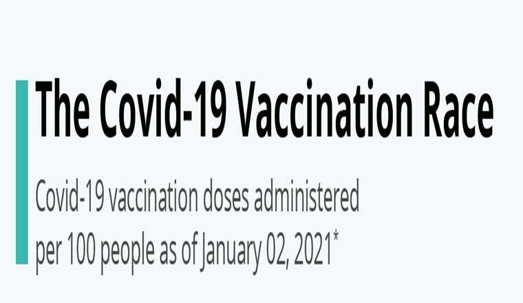 The Covid-19 Vaccination Race #infographic