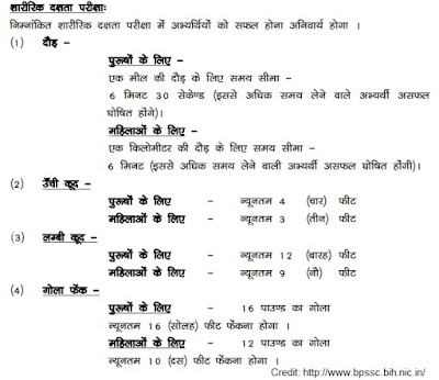 Bihar Police Ground Test Details