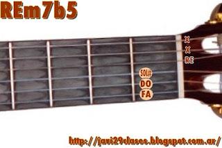 Dm7b5 chord FAm/RE = Fm/D