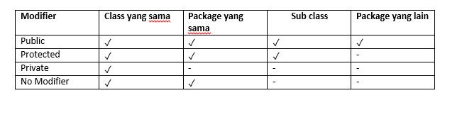 tabel modifier pada java
