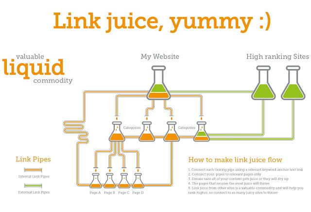 Link Juice Working