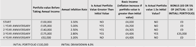 Table Showing Example of MaxVar Variable Drawdown