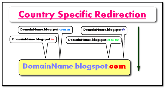 country-specific-redirection