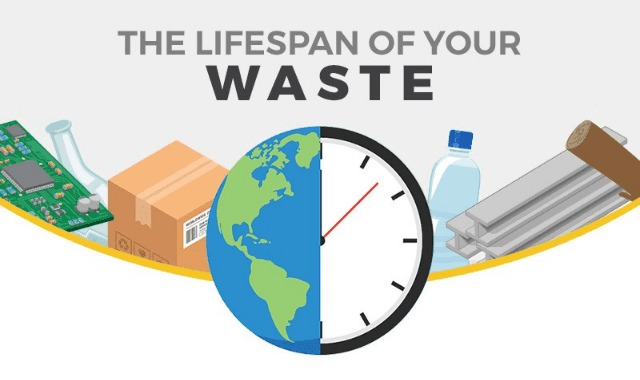 The Lifespan of Your Waste
