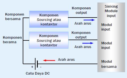 Gambar 11.7a: Modul Input DC (current Sinking)