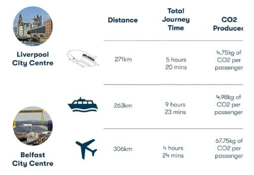 "Alt: = ""infographics of travel speeds of Airlander 10"""
