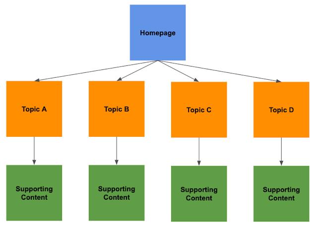 Tạo Cấu trúc Website và Đường dẫn nội bộ chuẩn SEO