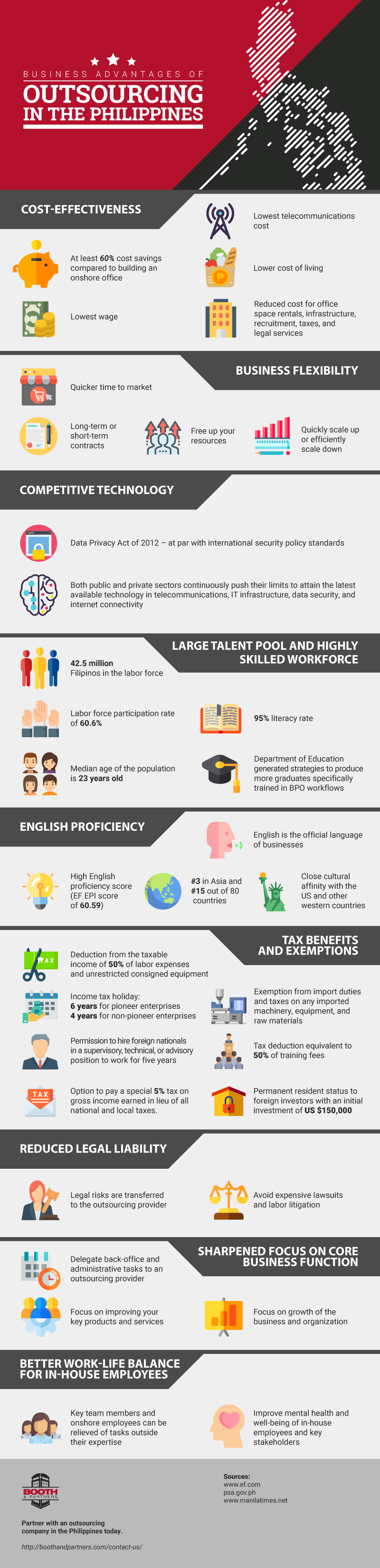 Business Advantages of Outsourcing in the Philippines #infographic