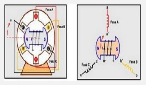 ac generator wiring diagram synchronous ac generator wire diagram electronics: working principle of synchronous generator