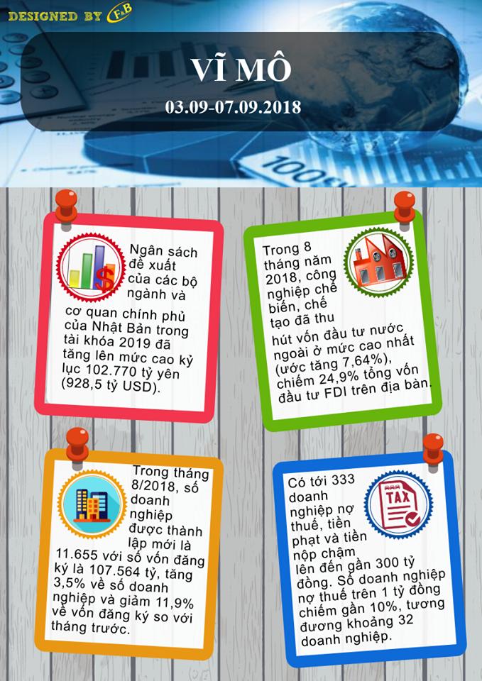 Toàn Cảnh Kinh Tế Tuần 2 - Tháng 09/2018