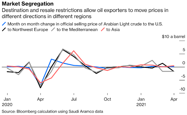 #UAE Oil Resale Exception: OPEC Has Been Holed Below the Waterline - Bloomberg
