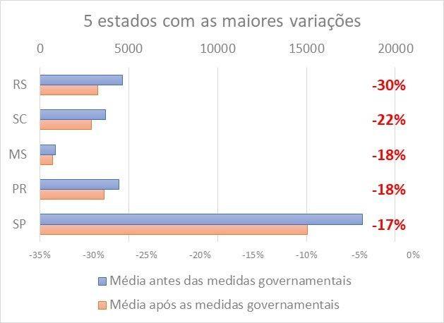 Consumo de energia no Mato Grosso do Sul recua 18% um mês após restrições para combater pandemia