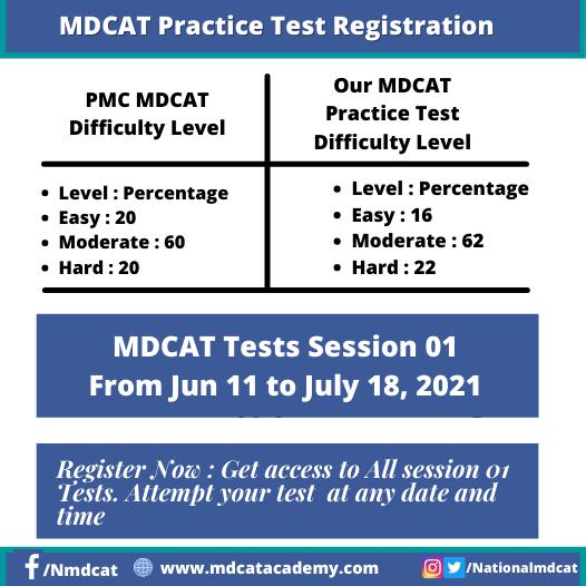 MDCAT Practice tests