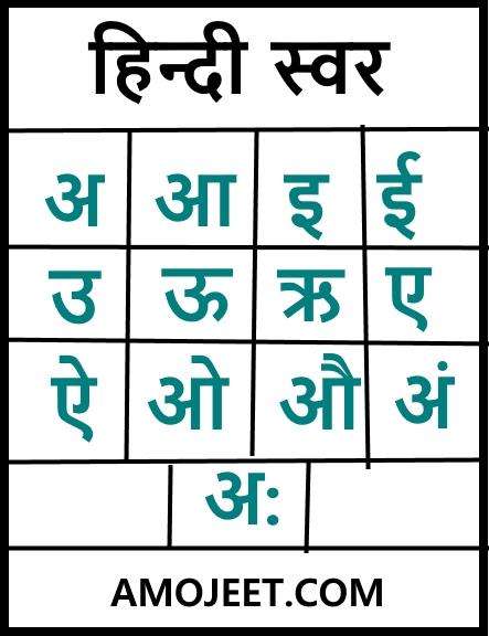 हिन्दी-स्वर-hindi-vowes-hindi-alphabet