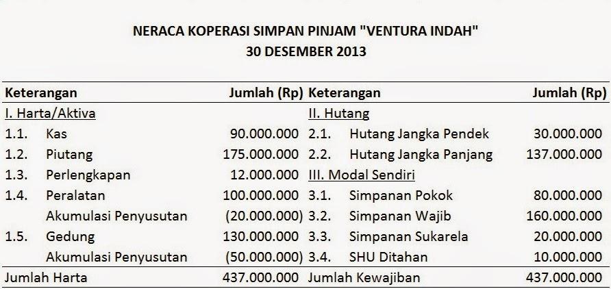 Propensity To Assume Laporan Keuangan Koperasi Simpan Pinjam
