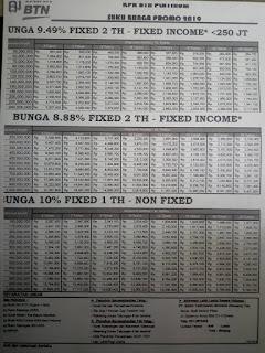 Tabel Angsuran KPR BTN Subsidi, Platinum dan Syariah 2019
