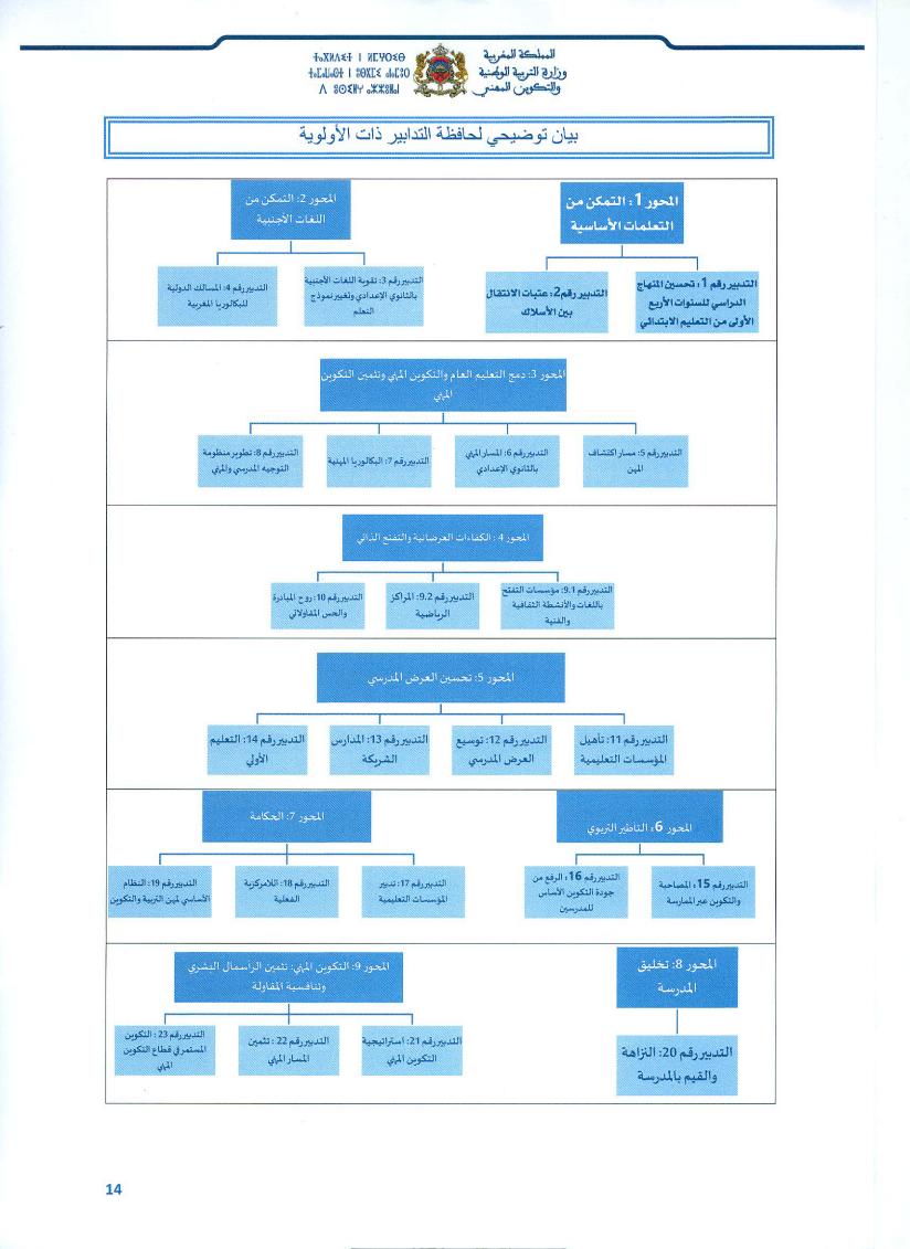 حافضة التدابير ذات الأولوية: ملخص لمضامين المحاور و التدابير ذات الأولوية
