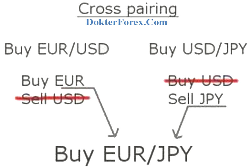 Cross Rate Forex