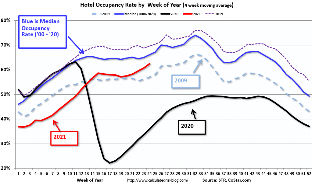 Hotels: Occupancy Rate Down 10% Compared to Same Week in 2019
