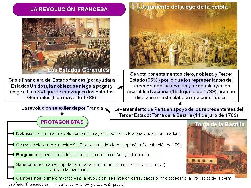 revolución francesa causas y consecuencias resumen
